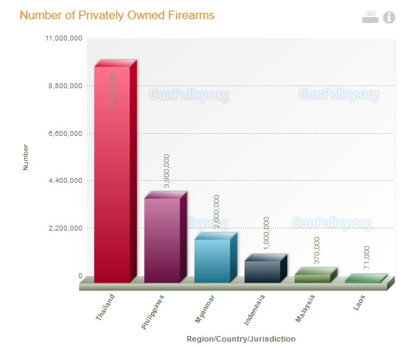 Number of Privately Owned Firearms