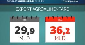 successi governo renzi agroalimentare