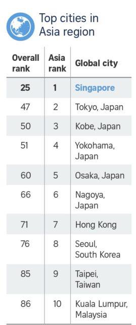 Città più vivibili in Asia nel 2017